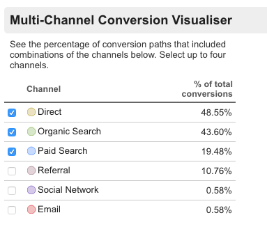 Multi-channel Conversion Visualiser